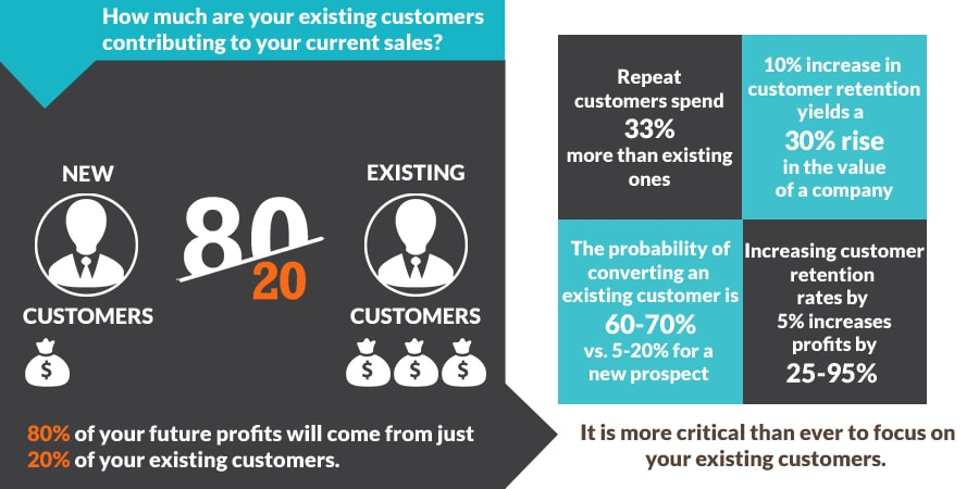 Sharp Retention infographic on how client gifts can drive more revenue
